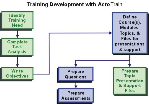 systematic approach to training and development Definition of systematic approach: a process used to determine the viability of a project or procedure based on the experiential application of clearly.